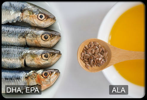 The Omega3/Omega6 ratio