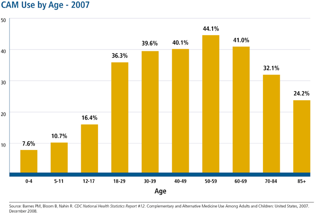 Percentage of people who use supplements by age