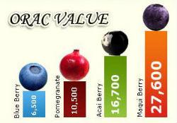 Orac Score