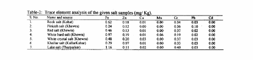 mineral composition of himalayan salt