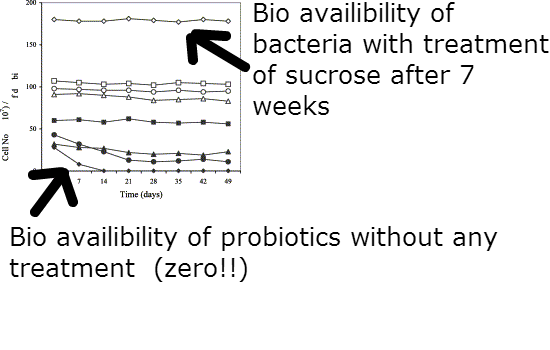 viability of probiotics with a cryoprotectant