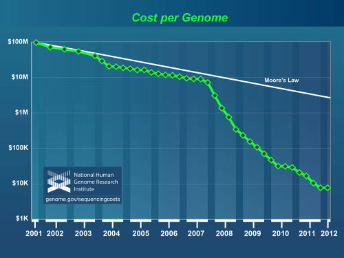 cost of genome sequencing