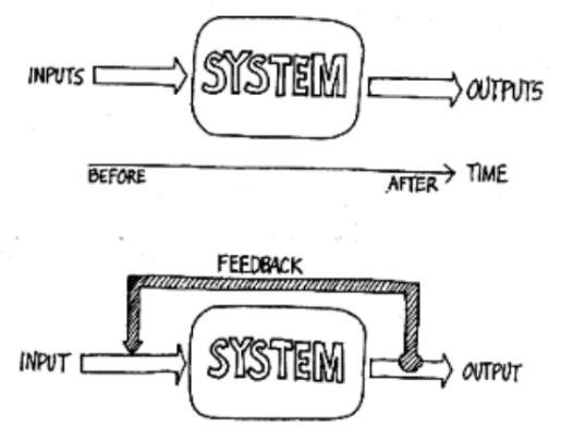 feedback loop