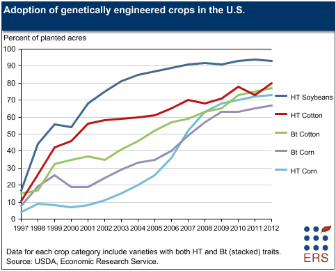 gmo crop adoption