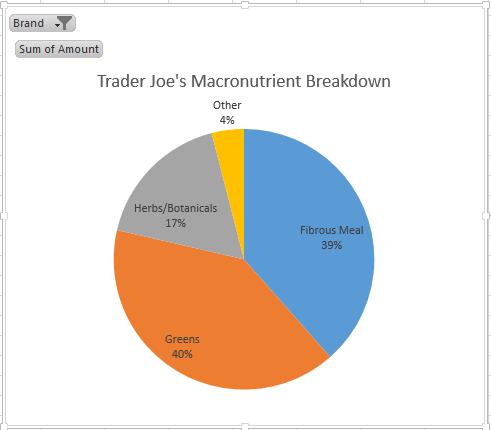 trader joes nurient breakdown