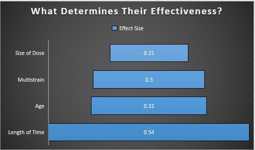 probiotics effectiveness